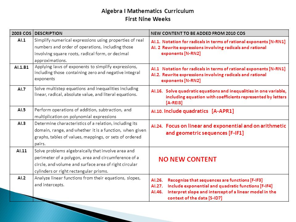 Algebra I Mathematics Curriculum
