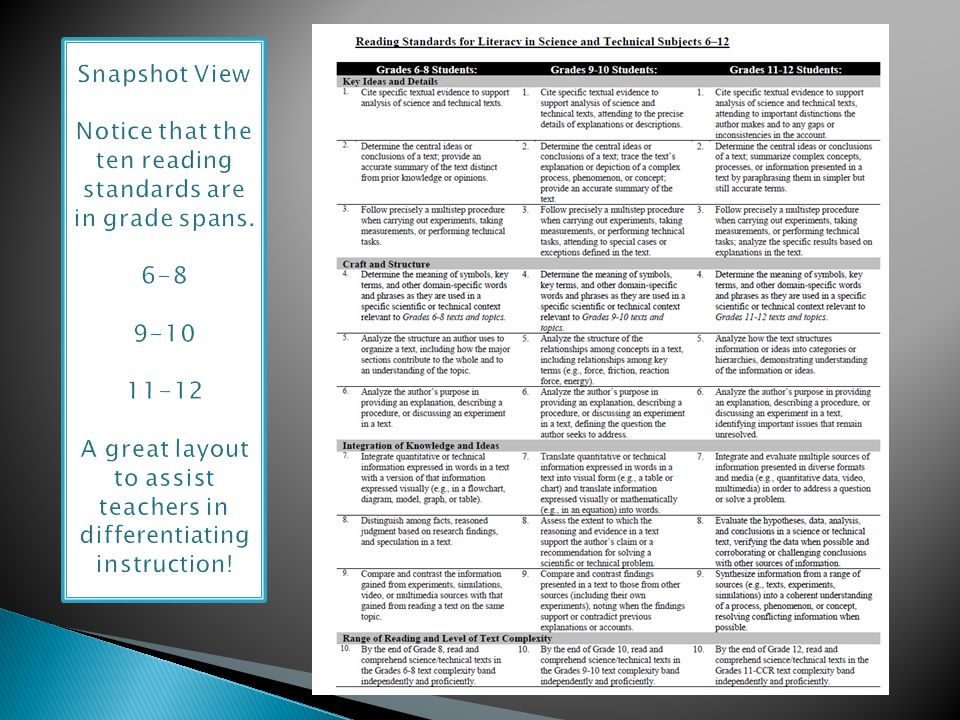 Snapshot View Notice that the ten reading standards are in grade spans