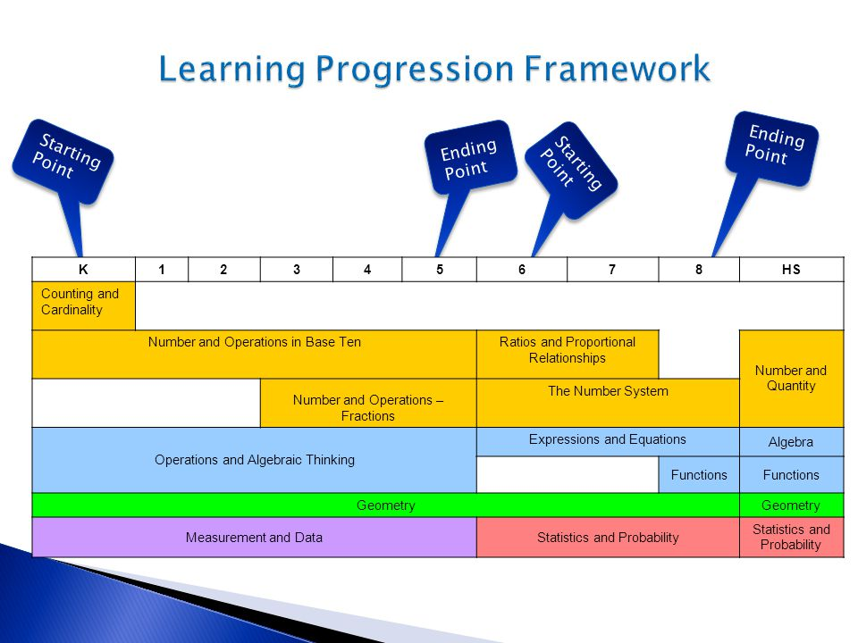 Learning Progression Framework