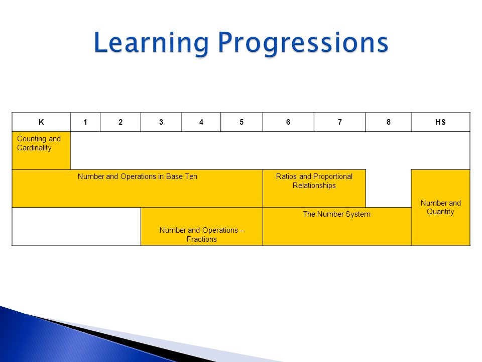 Learning Progressions