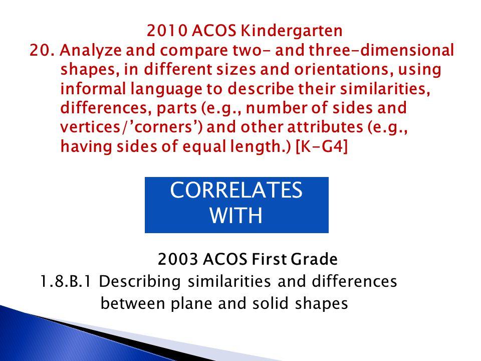 CORRELATES WITH 2010 ACOS Kindergarten