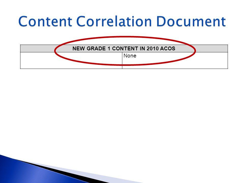 Content Correlation Document