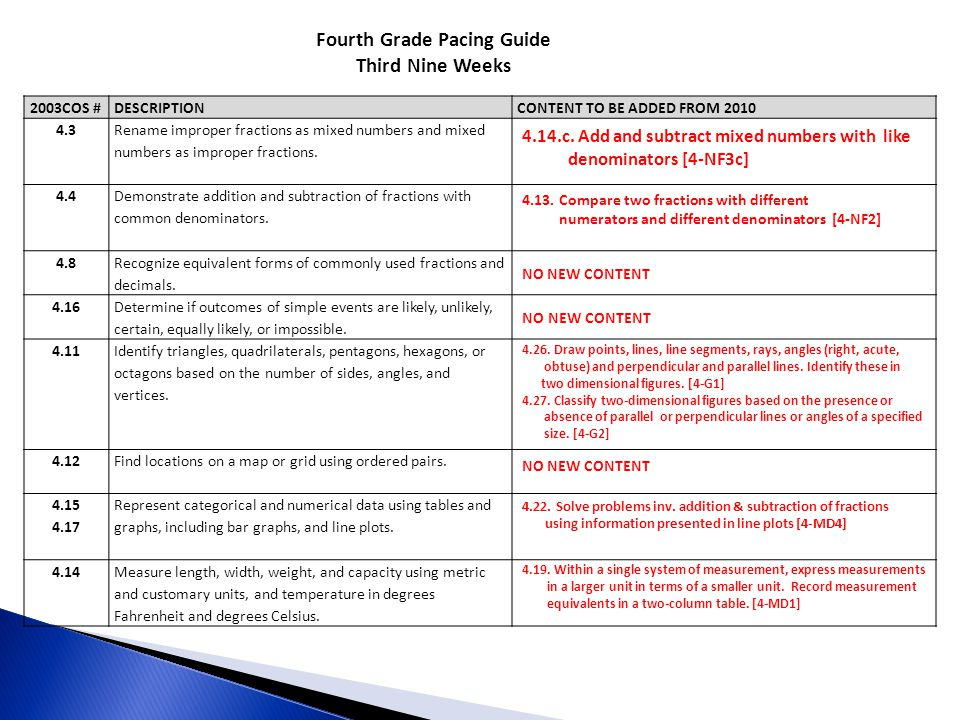 Fourth Grade Pacing Guide