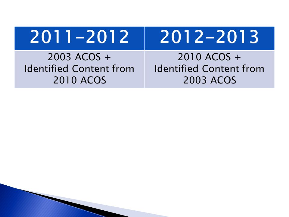 2011-2012 2012-2013 2003 ACOS + Identified Content from 2010 ACOS