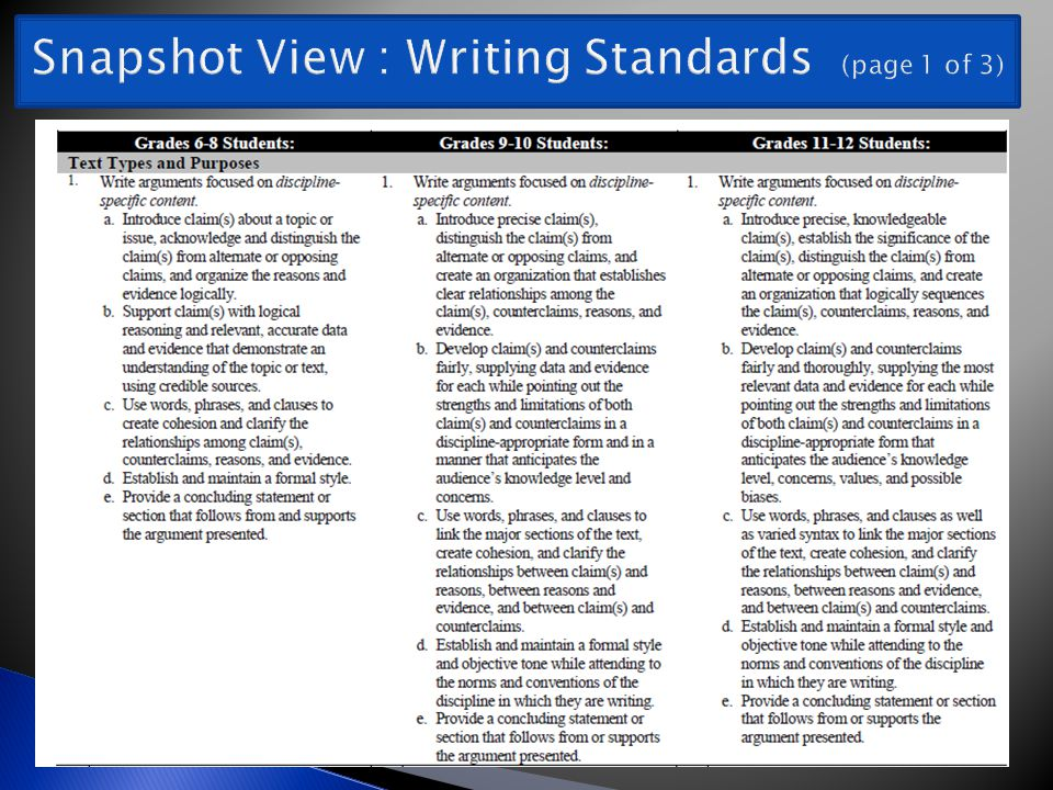 Snapshot View : Writing Standards (page 1 of 3)
