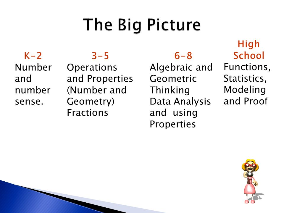 The Big Picture High School Functions, Statistics, Modeling and Proof