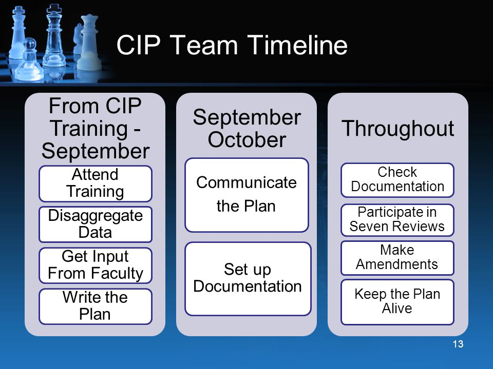 CIP Team Timeline From CIP Training - September September October