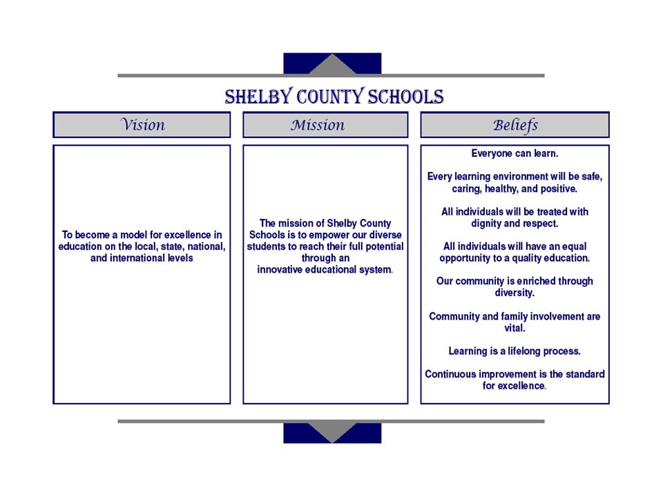 District Vision, Mission, and Beliefs