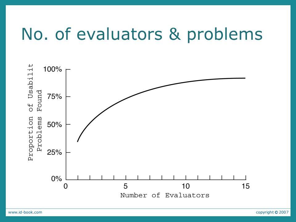 No. of evaluators & problems
