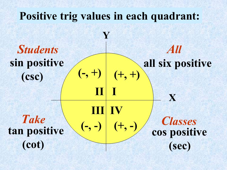 Students Take Classes Positive trig values in each quadrant: All