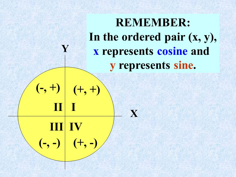 In the ordered pair (x, y), x represents cosine and