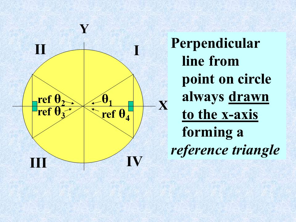Perpendicular II I line from point on circle always drawn