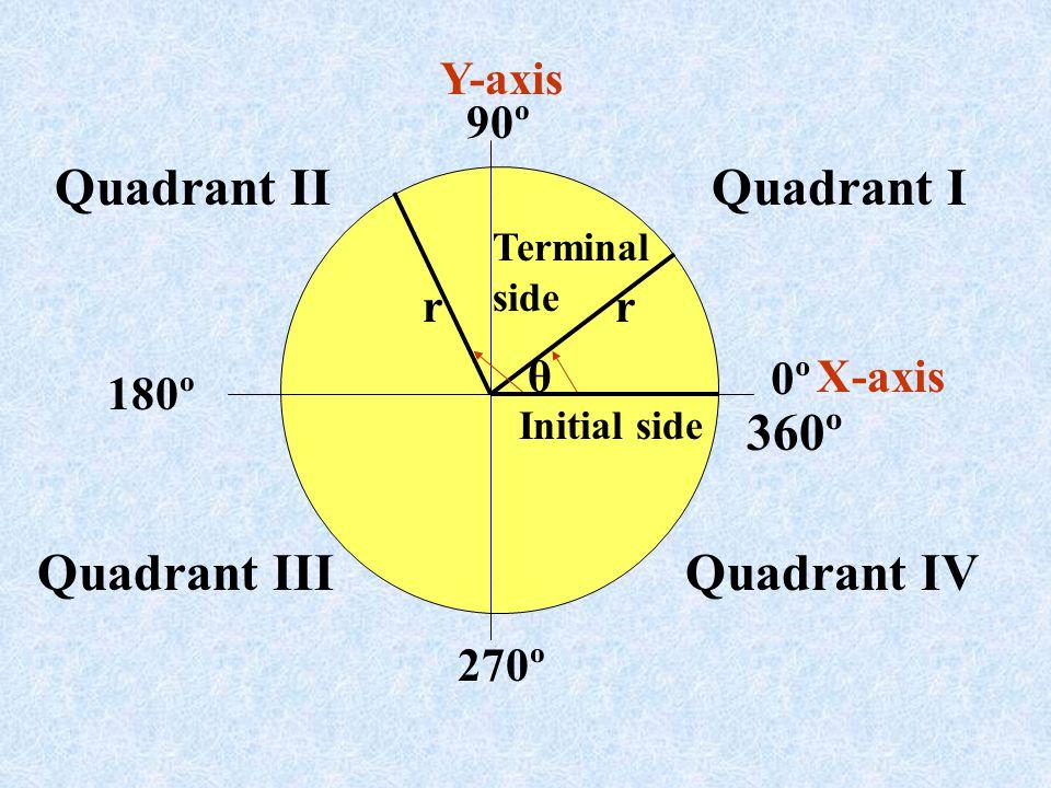 Quadrant II Quadrant I 360º Quadrant III Quadrant IV Y-axis 90º r r θ