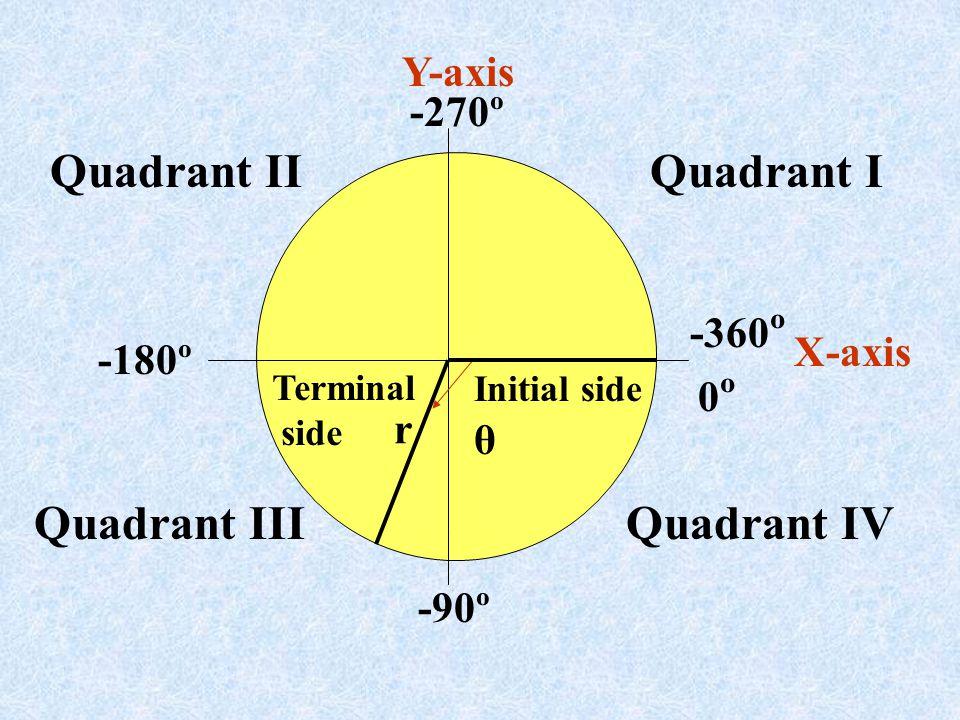 Quadrant II Quadrant I Quadrant III Quadrant IV Y-axis -270º -360º