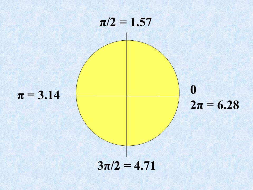 π/2 = 1.57 2π = 6.28 π = 3.14 3π/2 = 4.71