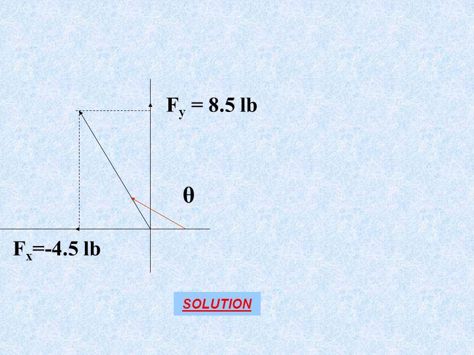 Fy = 8.5 lb θ Fx=-4.5 lb SOLUTION