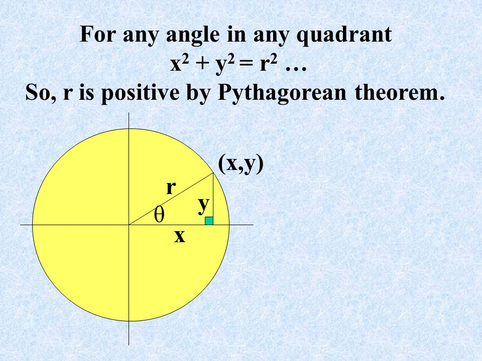 For any angle in any quadrant