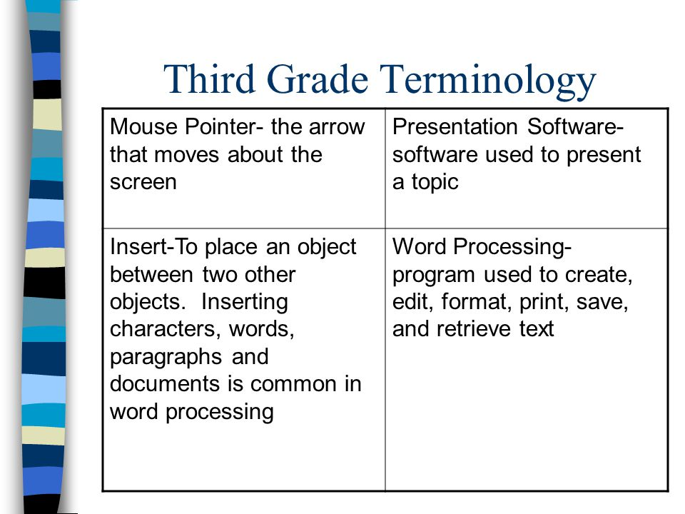 Third Grade Terminology