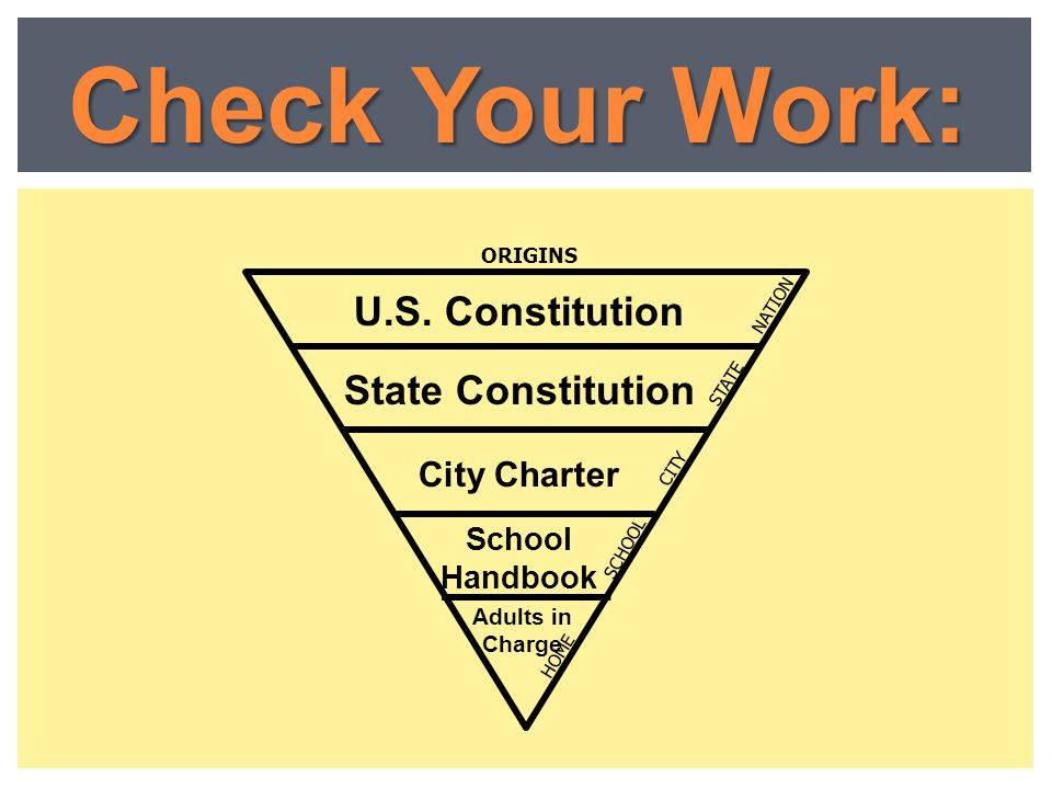 Check Your Work: U.S. Constitution State Constitution City Charter