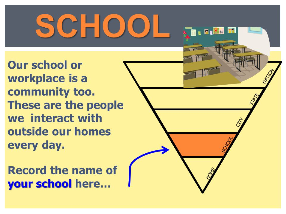 SCHOOL LEVELS. Our school or workplace is a community too. These are the people we interact with outside our homes every day.
