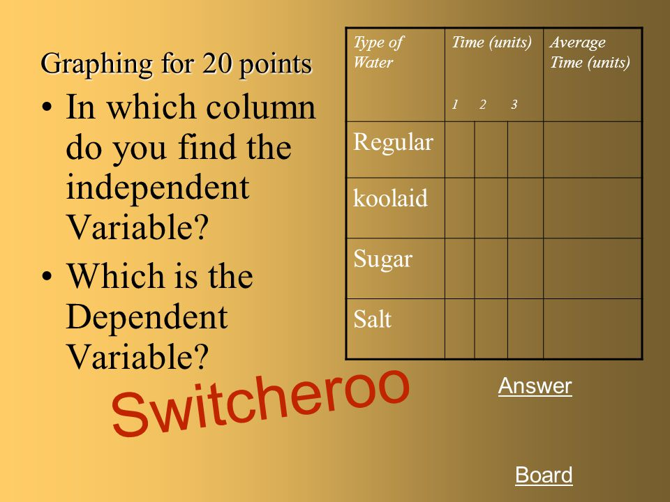 Switcheroo In which column do you find the independent Variable