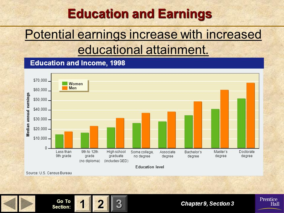 Education and Earnings