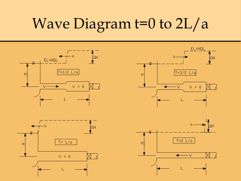 Wave Diagram t=0 to 2L/a 8