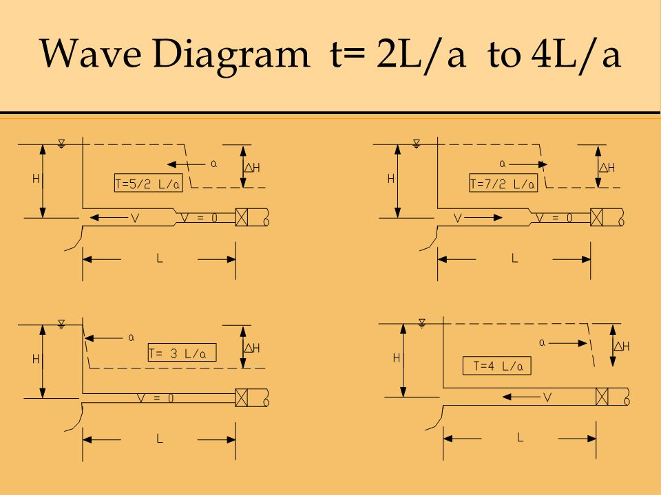Wave Diagram t= 2L/a to 4L/a