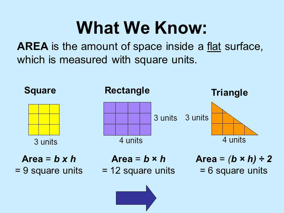 What We Know: AREA is the amount of space inside a flat surface, which is measured with square units.