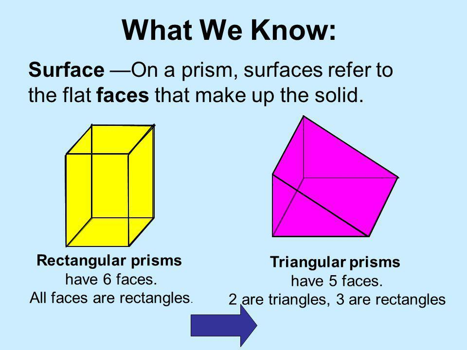 What We Know: Surface —On a prism, surfaces refer to the flat faces that make up the solid. Rectangular prisms.