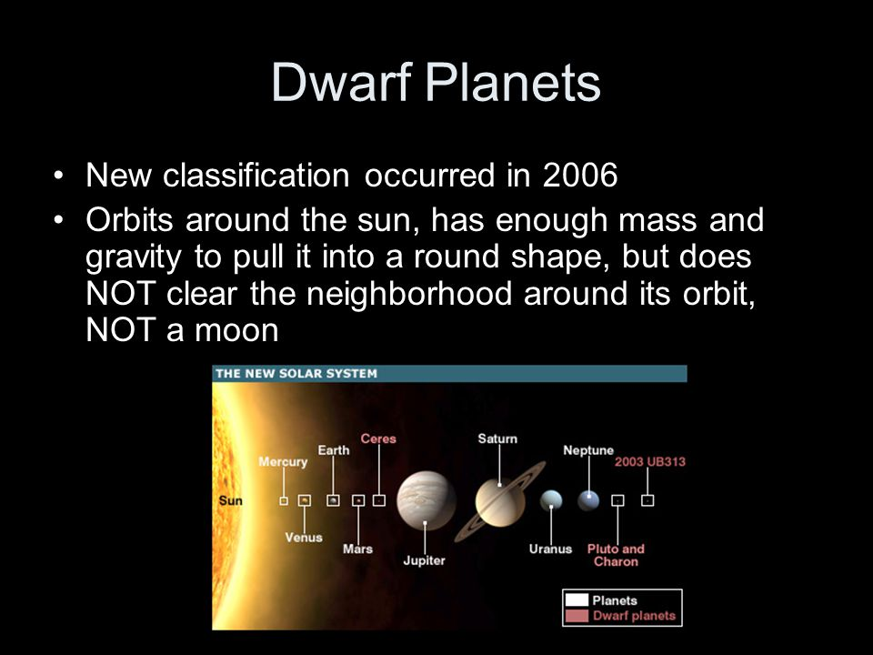 Dwarf Planets New classification occurred in 2006