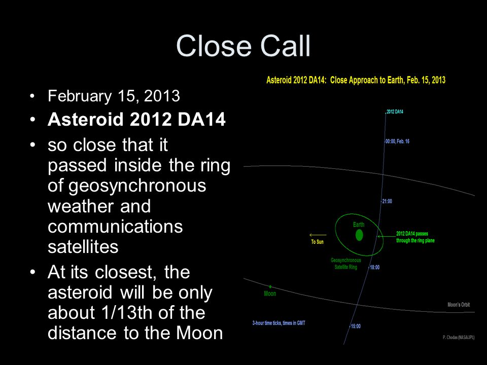 Close Call February 15, 2013. Asteroid 2012 DA14. so close that it passed inside the ring of geosynchronous weather and communications satellites.