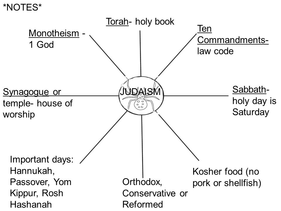 *NOTES* Torah- holy book. Ten Commandments- law code. Monotheism - 1 God. Sabbath- holy day is Saturday.