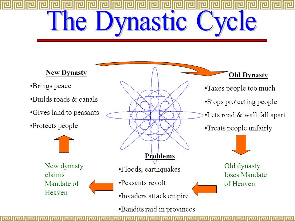 The Dynastic Cycle New Dynasty Brings peace Builds roads & canals
