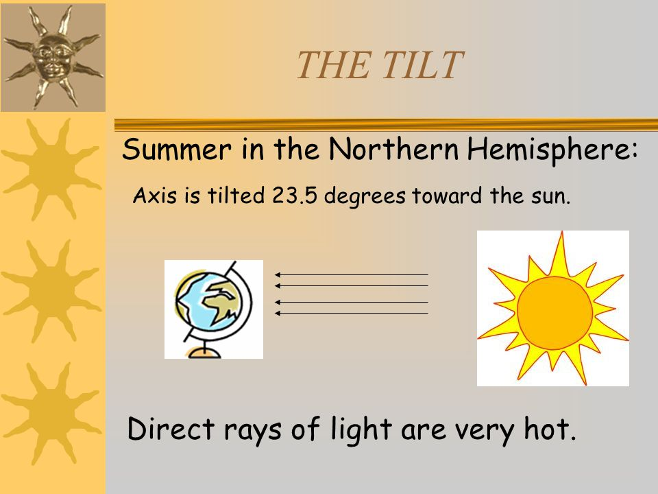 THE TILT Summer in the Northern Hemisphere: