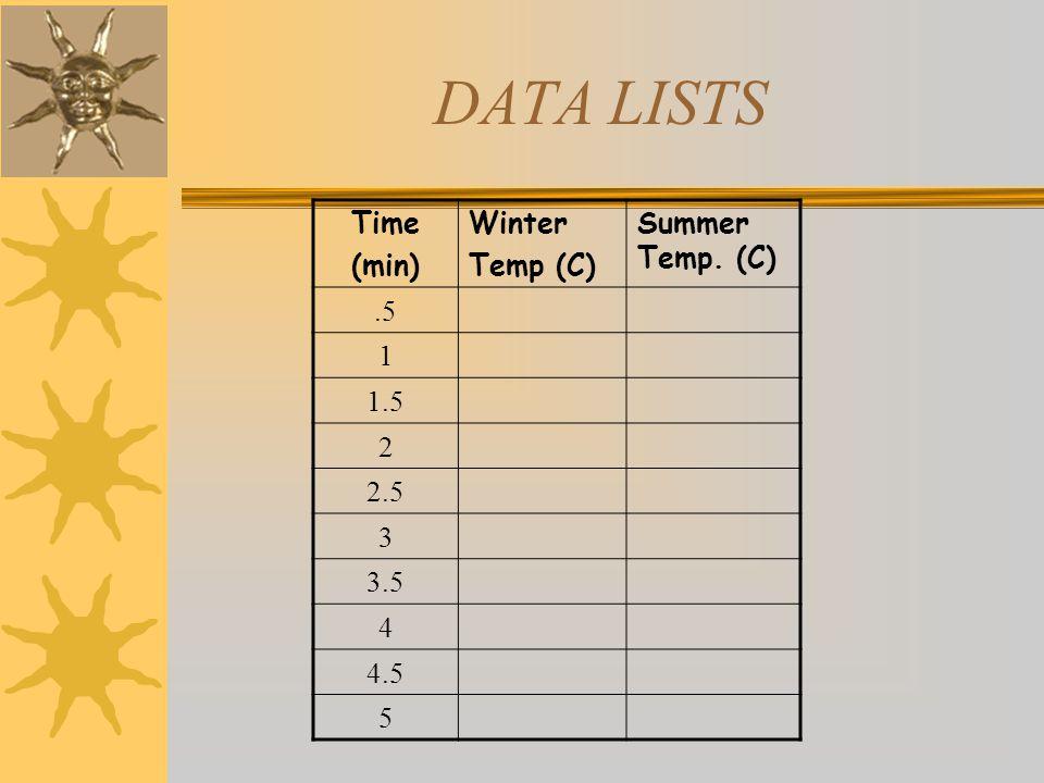 DATA LISTS Time (min) Winter Temp (C) Summer Temp. (C) .5 1 1.5 2 2.5