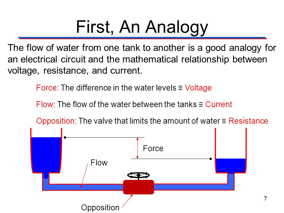 Circuit Theory Laws Digital Electronics TM. 1.2 Introduction to Analog. First, An Analogy.