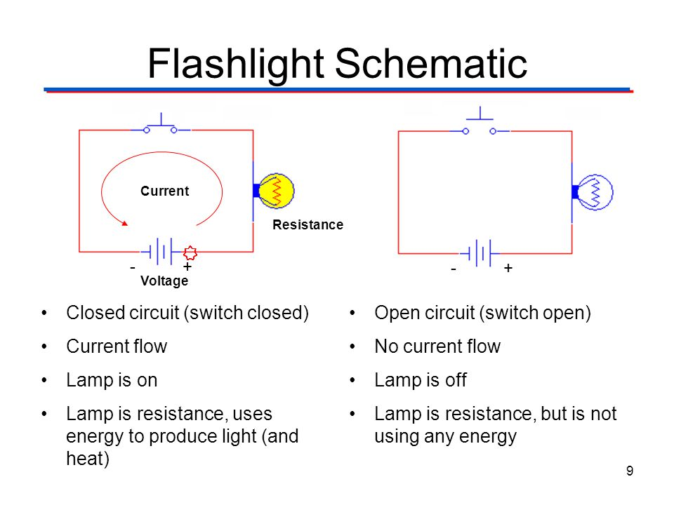 Flashlight Schematic Closed circuit (switch closed) Current flow