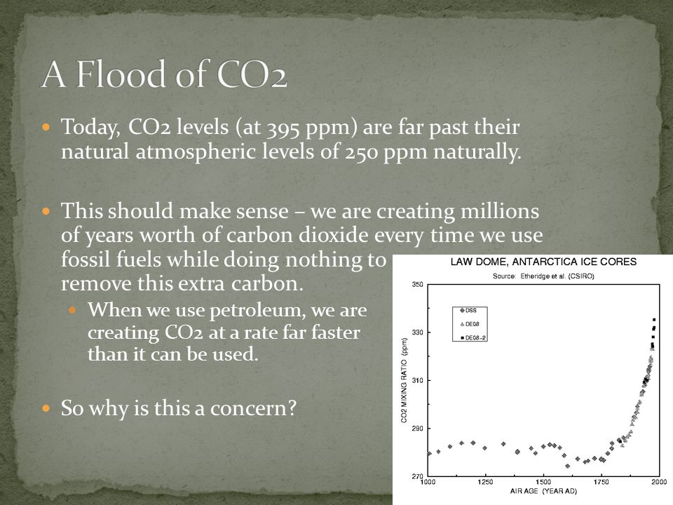 A Flood of CO2 Today, CO2 levels (at 395 ppm) are far past their natural atmospheric levels of 250 ppm naturally.
