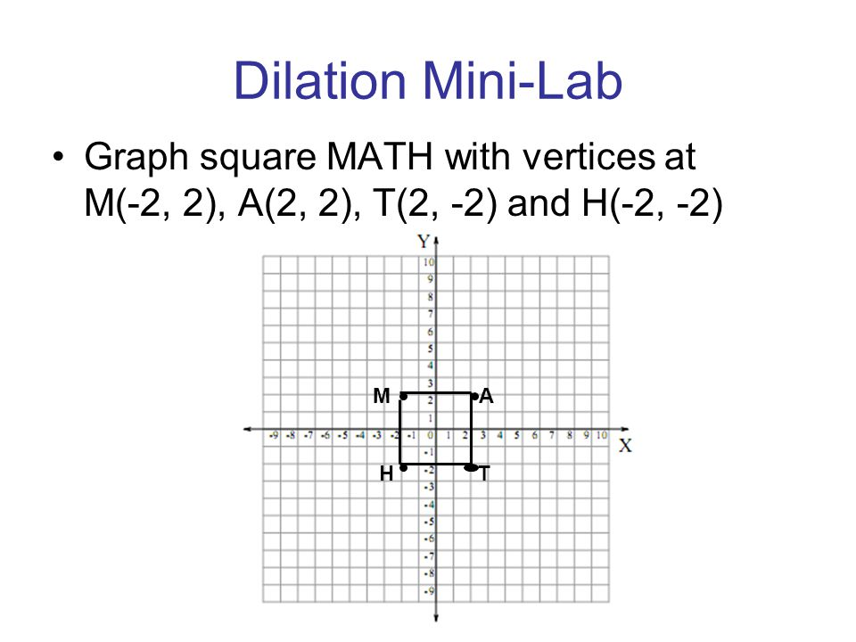 Dilation Mini-Lab Graph square MATH with vertices at M(-2, 2), A(2, 2), T(2, -2) and H(-2, -2) M A.