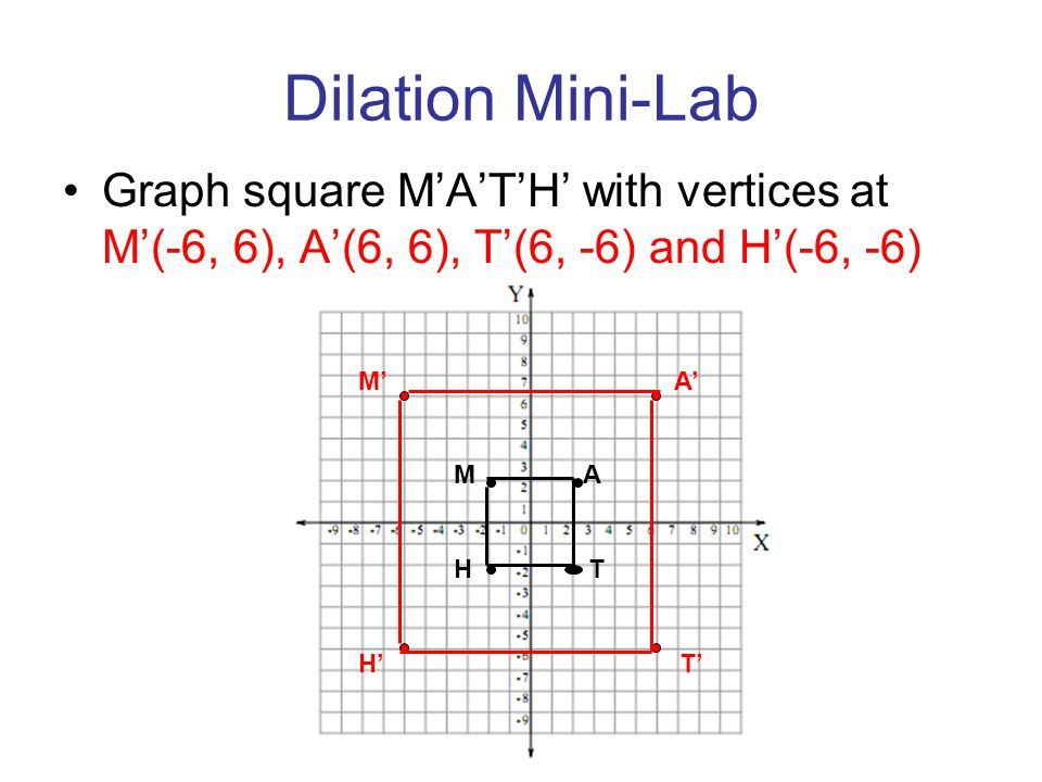 Dilation Mini-Lab Graph square M'A'T'H' with vertices at M'(-6, 6), A'(6, 6), T'(6, -6) and H'(-6, -6)