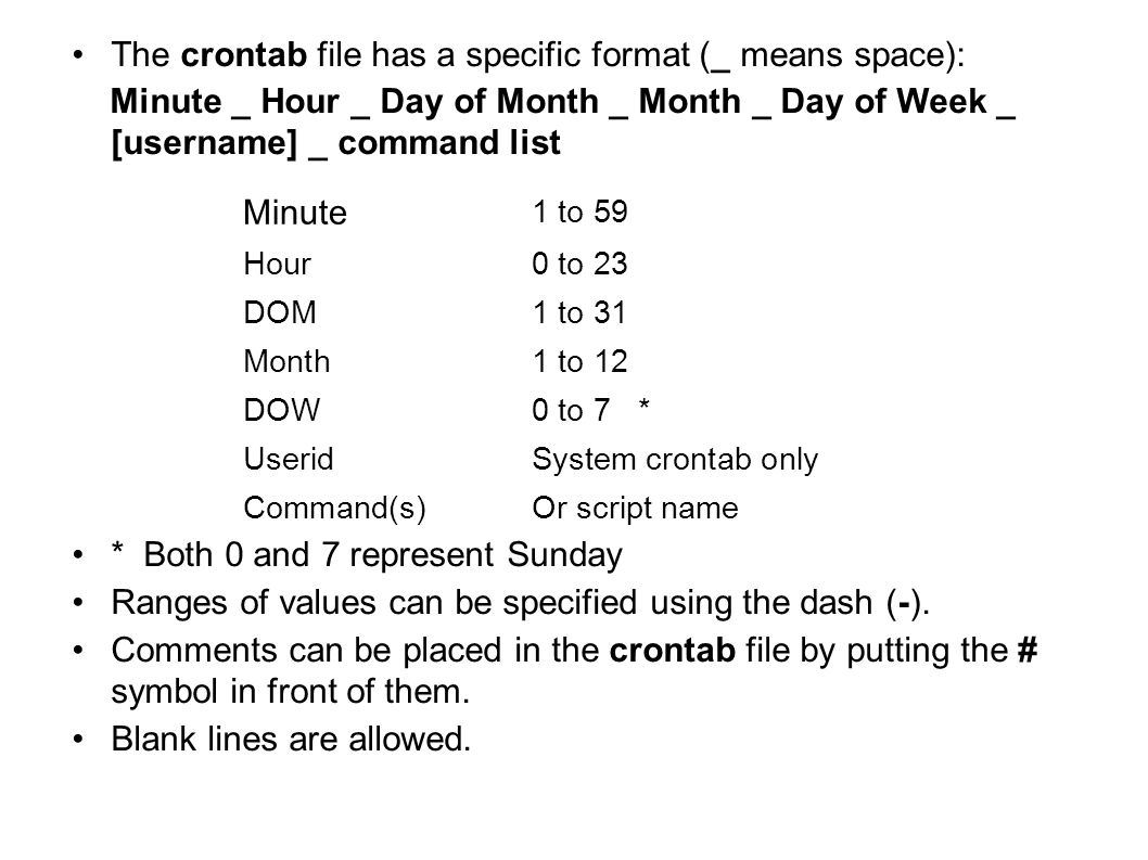 The crontab file has a specific format (_ means space):