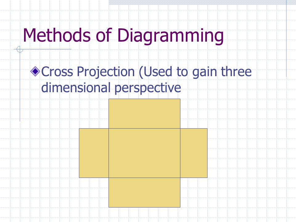 Methods of Diagramming
