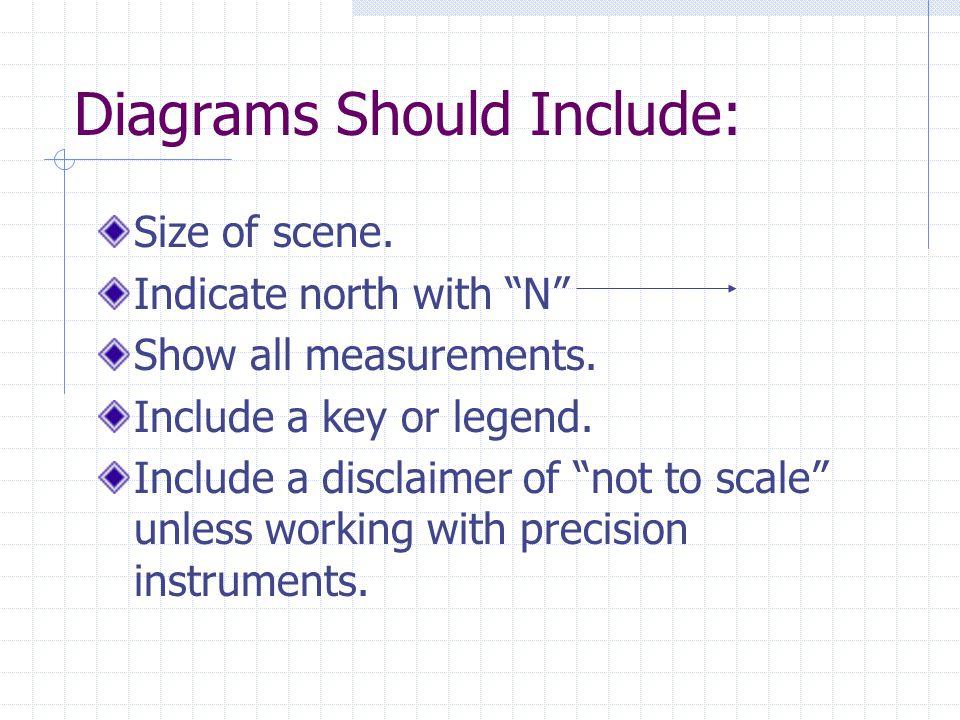 Diagrams Should Include: