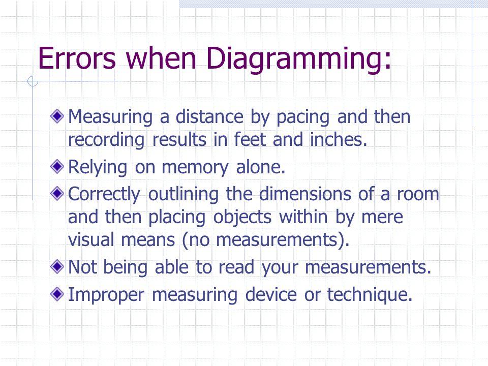 Errors when Diagramming: