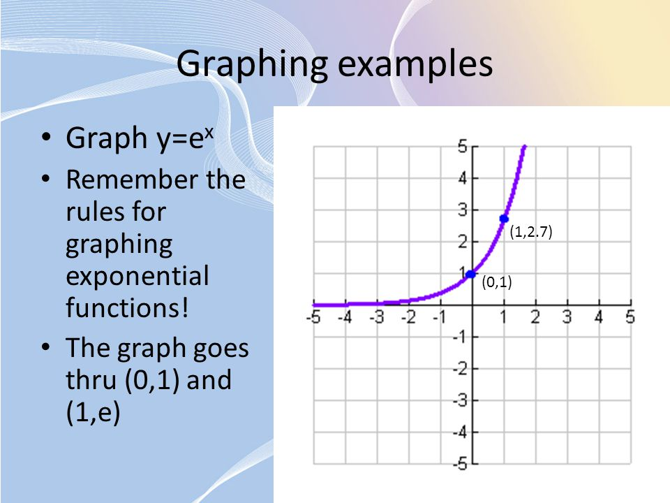 Graphing examples Graph y=ex