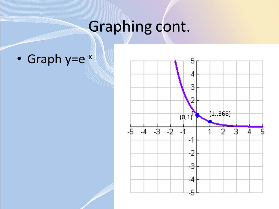 Graphing cont. Graph y=e-x (1,.368) (0,1)