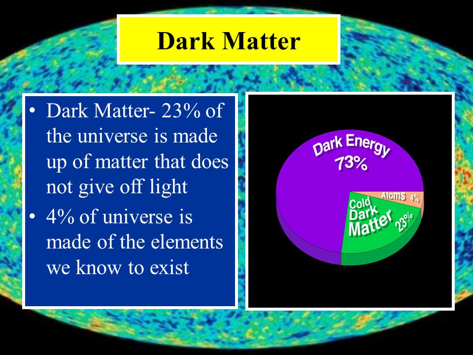 Dark Matter Dark Matter- 23% of the universe is made up of matter that does not give off light.