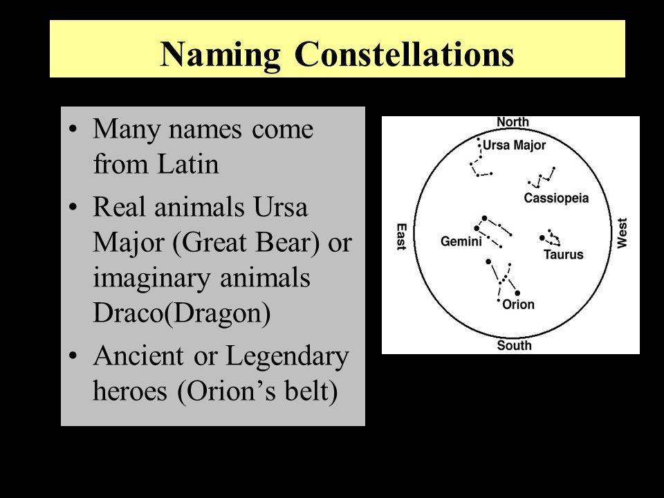 Naming Constellations