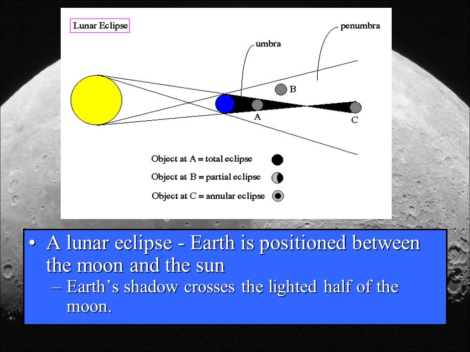 A lunar eclipse - Earth is positioned between the moon and the sun